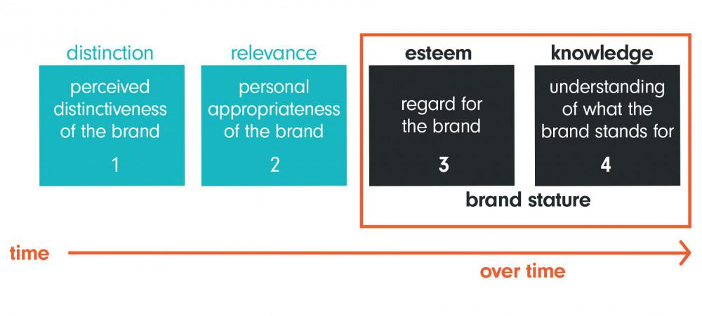 Four key brand pillars